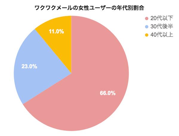 ワクワクメールの女性ユーザーの割合