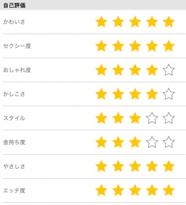 自己評価の星の数が多い