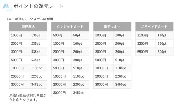 PCMAXのポイント購入用料金表