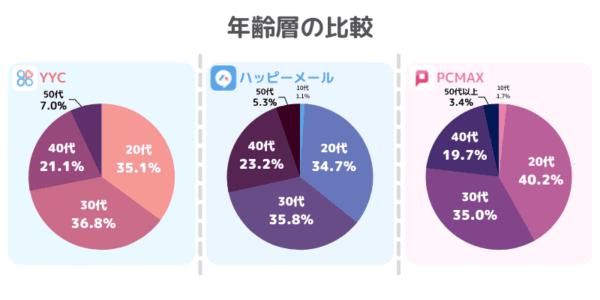 YYCと他のアプリと年齢層を比較
