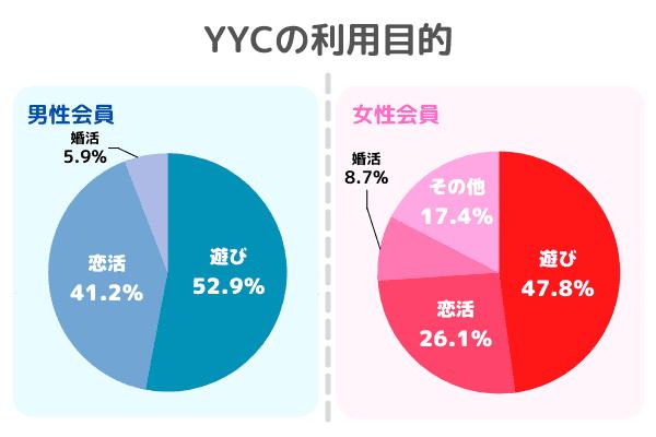 YYCの利用目的の割合
