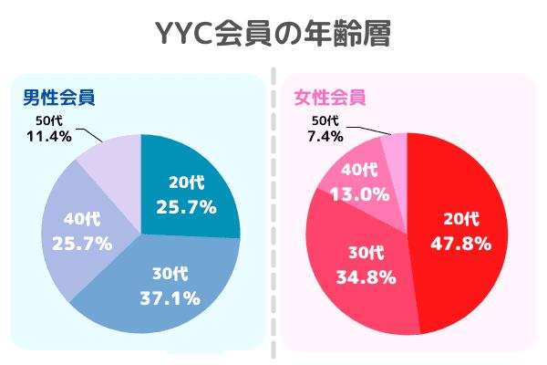 YYCの会員の年齢層